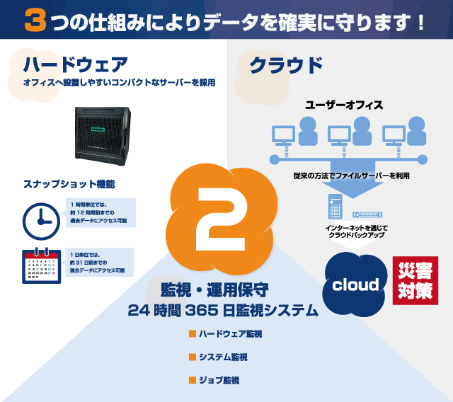 nas2cloudコンボ 関連画像